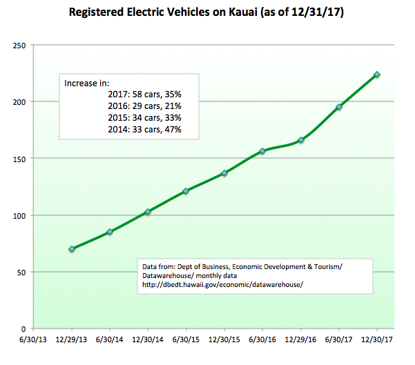 Chart: Number of EVs on Kauai are increasing